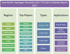 In this report, the Asia-Pacific Hydrogen Peroxide (CAS 7722-84-1) market is valued at USD XX million in 2016 and is expected to reach USD XX million by the end of 2022, growing at a CAGR of XX% between 2016 and 2022.Click Here- http://bit.ly/2uky68Y