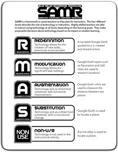 Tech Source | SAMR Model explained and elementary and secondary examples.