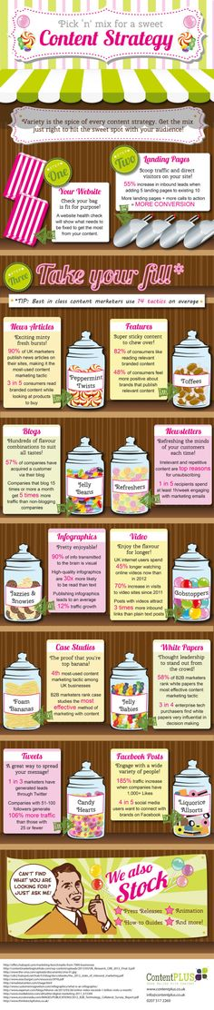 Sweet Shop Infographic - Content Strategy