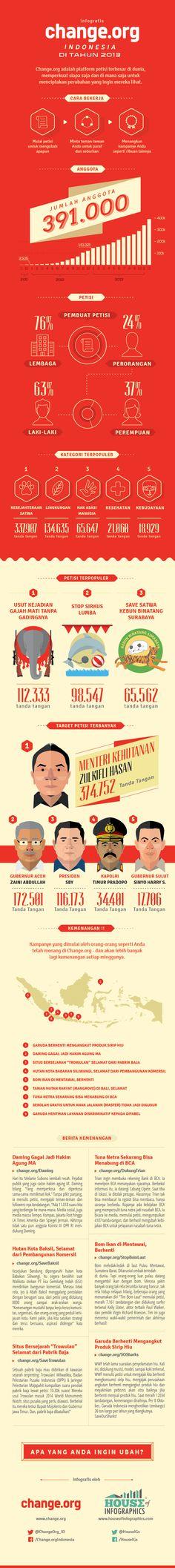 Infografis : Change.org Indonesia di Tahun 2013