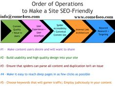 The Times of India to know the Order of operations to make a site SEO friendly @ http://goo.gl/vCbmwE