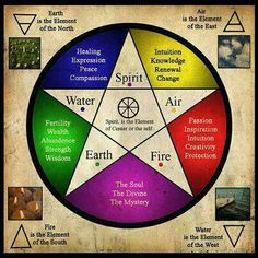 Pentagram of Elements