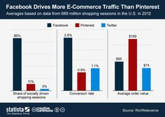 social-media-channels-as-a-source-of-e-commerce-traffic