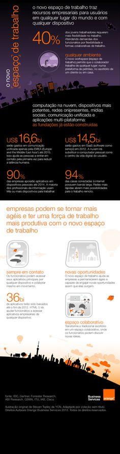 [Infográfico] O futuro dos ambientes de trabalho.