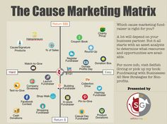 The cause marketing fundraiser matrix. Which fundraiser is right for your organization?