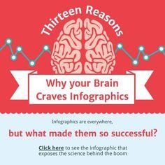 ♥✤♥ 13 Reasons Why Your #Brain Craves #Infographic ♥✤♥ @Neoma Mayo Studios #WTF #SEO #OMG #weird #bizarre #Goodies #Stuff #Strange #Odd #unusual #Funny #Fun #amazing #internet #web #social #media #socialmedia #network #networking #Tech #Hightech #technology