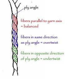 "Excellant illustration depicting how to ""read"" ideal twist angles in plied…"