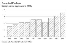 Four Ways Technology Will Soon Update Your Wardrobe - Businessweek US Design Patent Applications