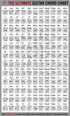 Una tabla bastante completa de acordes para guitarra.