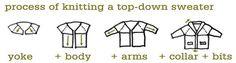 La costruzione top-down di un capo è quella che prevede di partire dalla sommità anziché dalla base come si fa normalmente. Non si riferisce solo ai capiospalla (maglioni, cardigan, gileti) ma in generale a qualsiasi capo: per esempio, un cappello lavorato top-down prevederà di partire non dal bordo bensì dalla sommità della calotta. In genere …