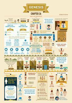 Book of Genesis Chapter 26 infographic Bible Genesis Bible Study, Bible Study Guide, Scripture Study, Genesis Book, Genesis Chapter 3, Gospel Bible, Bible Scriptures, Hebrew Bible, Bible Teachings