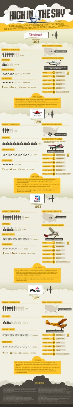 This is the perfect infographic for all pilots and aircraft aficionados as it provides a closer look at some of the top brands of single engine aircraft for general aviation. This incredibly interesting infographic focuses upon four of the most successful aviation companies: Cessna, Beechcraft, Mooney and Piper. http://www.trade-a-plane.com/high-in-the-sky