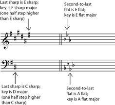 Trick to remember key signatures. I remember learning this in high school :)