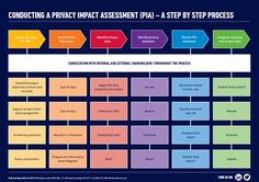 Image result for GDPR Privacy Impact and Risk Assessments
