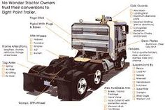 fifth wheel tractor trailer Midland College, Fifth Wheel, Trailers, Knowledge, Google Search, Tractor, Consciousness, Pendants