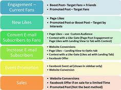 Demystifying the various ads on Facebook. Kudos and thanks to Andrea Vahl.  Facebook Ads matched to your Goal