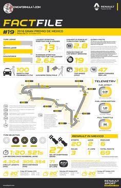 Infografía · Datos fundamentales del Hermanos Rodríguez de la mano de Renault  #F1 #MexicoGP