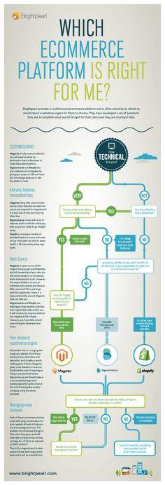infografis memilih platform ecommerce yang tepat