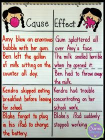 Cause and Effect Anchor Chart- If you have students who are struggling with cause and effect, check out this trick! Reading Lessons, Reading Strategies, Teaching Reading, Reading Comprehension, Comprehension Strategies, Learning, Reading Skills, Guided Reading, Teaching Ideas