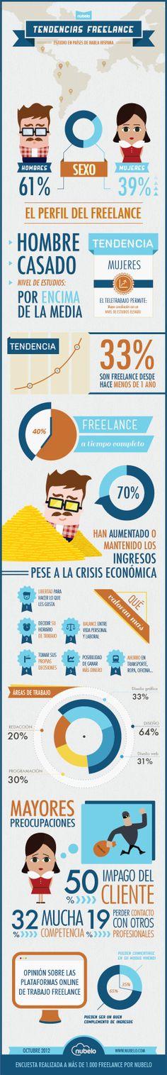 Tendencias freelance en países de habla hispana #infografia #infographic