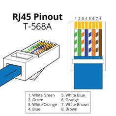 Pleasant Standard Ethernet Cat5E Wiring Diagram Basic Electronics Wiring Wiring Cloud Funidienstapotheekhoekschewaardnl