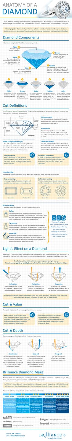 Anatomy of a Diamond - infographics from Brilliance.com c/o http://www.jewelsdujour.com/2012/10/infographic-the-history-of-a-diamond/#