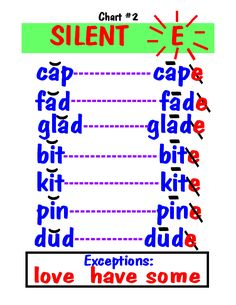 phonics posters - good for CAFE strategy - flip the sound Phonics Reading, Teaching Phonics, Phonics Activities, Teaching Reading, Learning, Phonics Chart, Phonics Rules, Spelling Rules, English Phonics