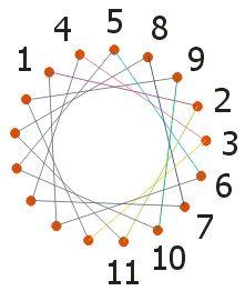 beginner string art patterns