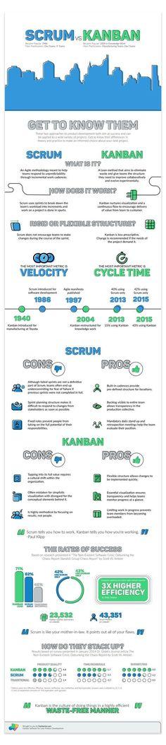 Kanban vs Scrum Infographic | Kanbanize Blog #Tridentsqa #Scrum vs #Kanban