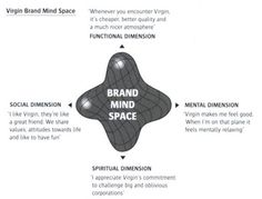 Brand Mind Space.