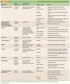 GI physiology! great list of hormones & what they do http://www.rahulgladwin.com/noteblog/physiology/section10/basic-gastrointestinal-physiology.php
