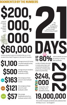 BookRenter by the Numbers 5 Years, Like You, Numbers, College, Student, Good Things, How To Plan, Day, University
