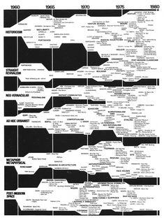 """Charles Jencks, Evolutionary Tree of Post-Modern Architecture, 1960-1980 """"In any major movement there are various strands running concurrently which have to bedistinguishedbecause of differing values. Here the six main traditions of Post-Modernism show their common ground and differences and illustrate the fact that since the lats 1970s Post-Modern Classicism and urbanism have been unifying forces."""" /viaarchiveofaffinities"""
