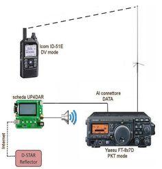 Il sistema D-STAR Schema http://www.blogtematico.it/?lang=en