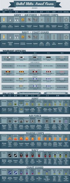 See this infographic from Veterans United Home Loans on military rankings for the Army, Navy, Air Force, Coast Guard, and Marines. Military Insignia, Navy Military, Military Humor, Military Personnel, Military Police, Military Service, Military Weapons, Military History, American Military Ranks