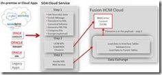 HCM Cloud – Bulk Integration Automation Using SOA Cloud Service by Jack Desai