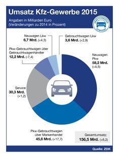 Mehr verkaufte Neufahrzeuge und Gebrauchtwagen sowie gestiegene Werkstattauslastung bescherten dem Kfz-Gewerbe im Jahr 2015 ein Umsatzwachstum von 6,2 Prozent auf 156,5 Milliarden Euro (Vorjahr 147,4 Mrd. Euro). Chart, Autos, Used Cars, Vehicles