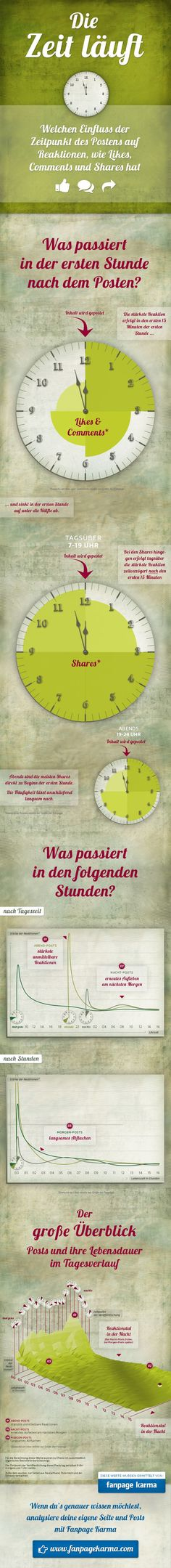 Infografik: So kannst du mit dem richtigen Post Zeitpunkt die Interaktionen beeinflussen