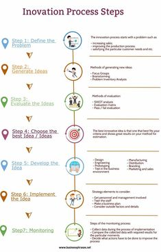 Innovation Process Steps Infographic