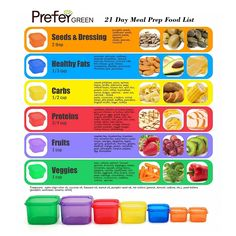 AmazonSmile: Prefer Green 7 Piece Portion Control Containers Kit (with COMPLETE GUIDE & 21 DAY DAILY TRACKER & 21 DAY MEAL PLANNER & RECIPES PDFs), Multi-Color Coded System: Kitchen & Dining