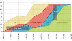 Was ist ein Cumulative Flow Diagram? Wie funktioniert es? Warum hilft es im Projektmanagement? Und gibt es dafür keinen deutschen Begriff?
