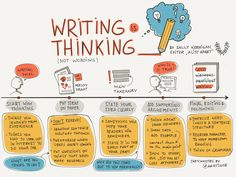 """Writing isn't really about wording. It's about thinking. Sketchnotes from this coolarticleby Sally Kerrigan on overcoming writing blocks.""""When you write about your work, it makes all of us smarter for the effort, including you—because it forces you to go beyond the polite cocktail-party line you use to describe what you do and really think about the impact your work has. Writing isn't really about wording. It's about thinking."""""""