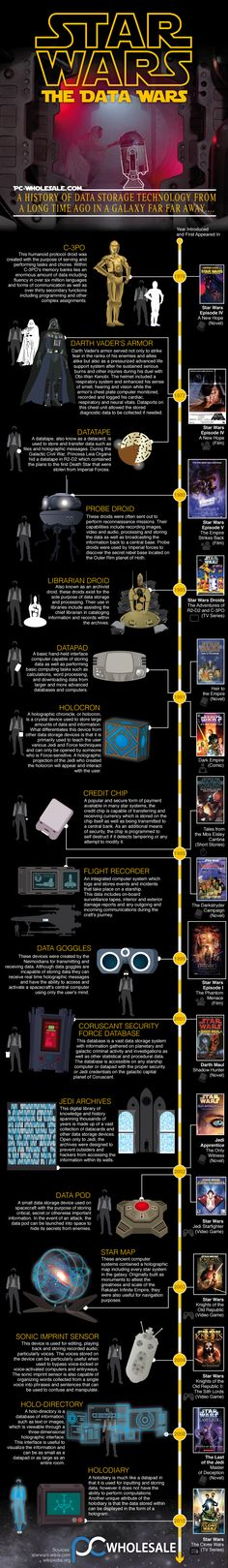 Star Wars: The Data Wars #infographic #StarWars #Technology