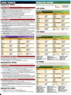 Los verbos y modos; verbos regulares