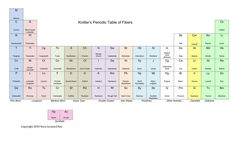 """deezknitz: """" KNITTER'S PERIODIC TABLE OF FIBERS Great knitting is both a science and an art """""""