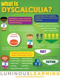 """""""Two-thirds of dyscalculics have both reading and math difficulties."""" Dyscalculia is sometimes called """"math dyslexia""""."""