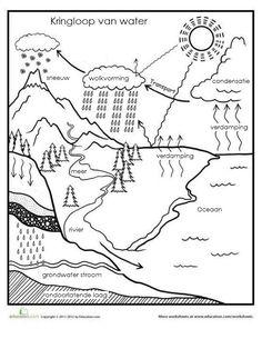 De kringloop van het water