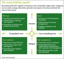 The benefits of engaging suppliers in managing sustainability are just too significant to ignore.