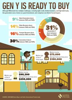 Home Buyer Generational Trends For everything real estate in the Palm Springs area call Judy and Nelson Horn.  www.JudyAndNelson.com  www.SunCityWebsite.com  #PalmSprings #JudyandNelsonHorn #realesates