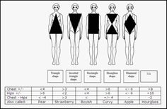 Petite body shapes. Most body shape calculators are geared towards average height women. I have an hourglass figure according to this - just as I thought! (Other charts tell me I'm straight)